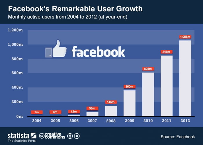 facebook user stats