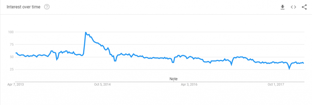 google trend graph for searches about wordpress