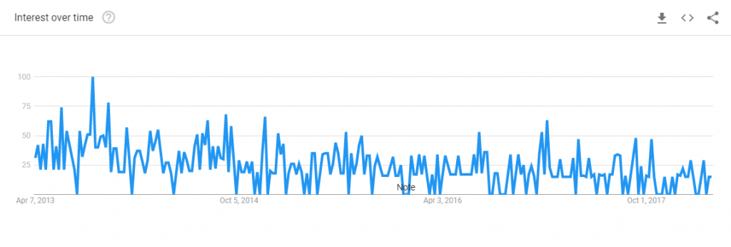 google trends chart for flatpress blog searches