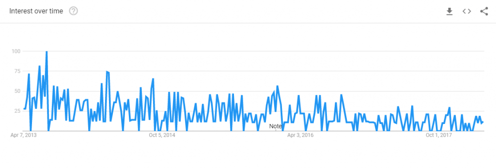 google trends chart for pivotx blog searches