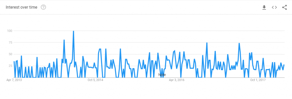 google trends chart for htmly searches