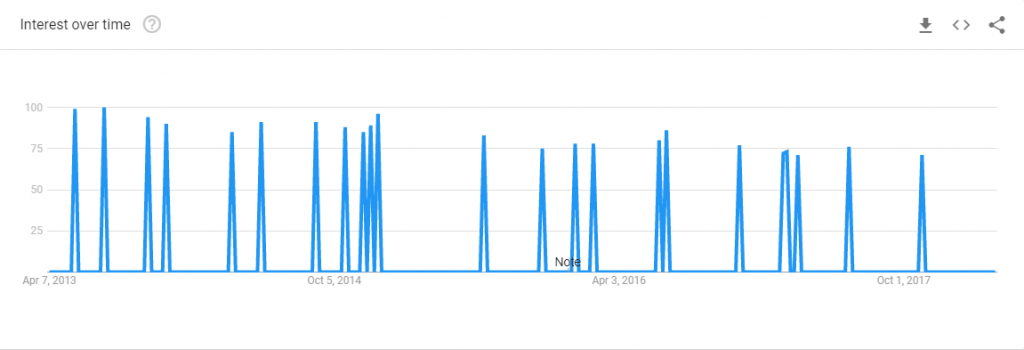 google trends chart for eggblog searches