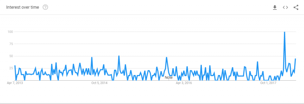 google trends chart for nibbleblog searches