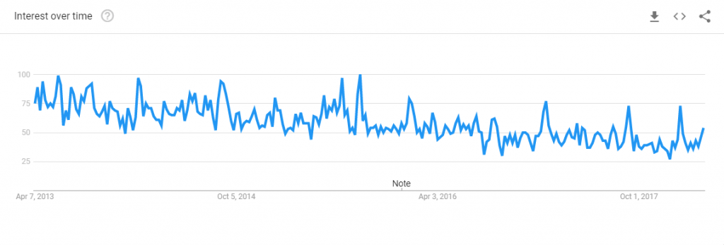 google trend graph for open blog searches
