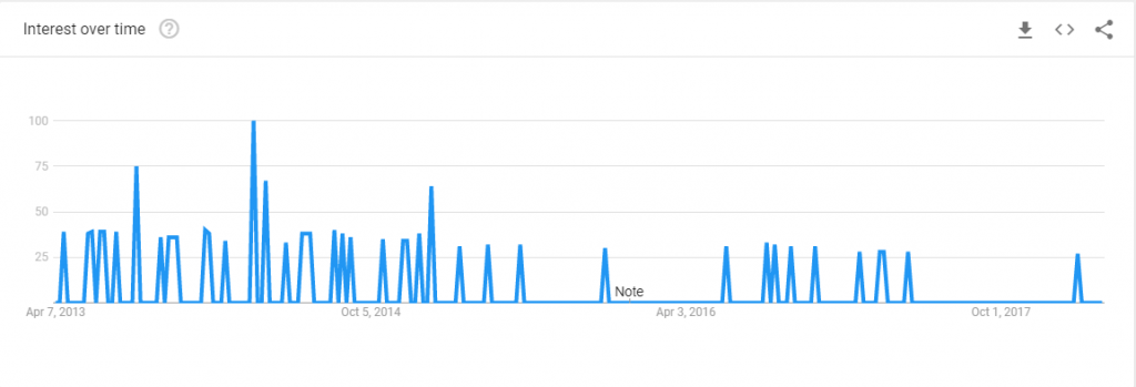 google trends graph of pixie blog searches