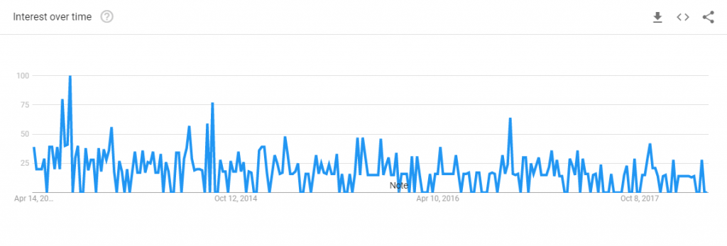 google trend chart for nucleus blog