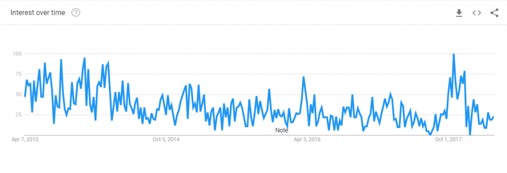 google trend chart for dotclear blog searches