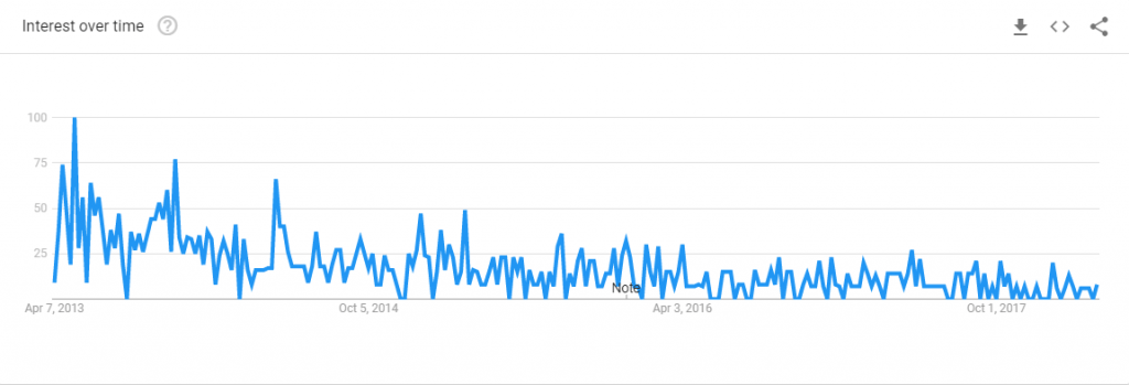 google trend chart for b2evolution blog searches