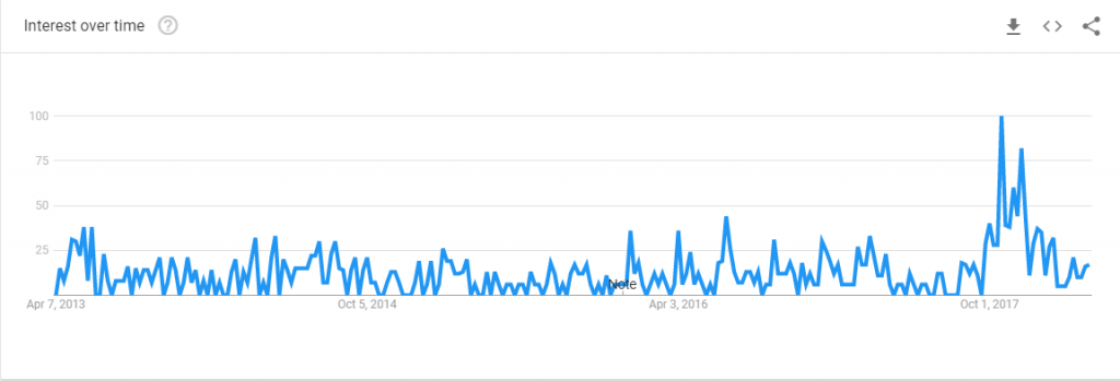 google trends chart of lifetype blog searches