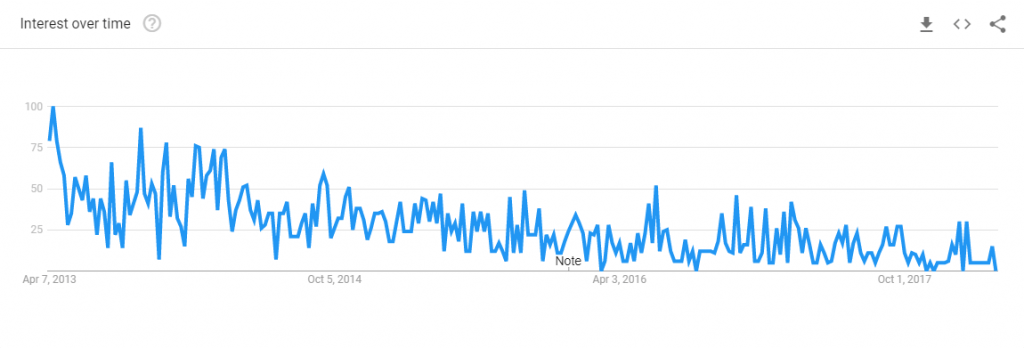 google trends chart of textpattern blog searches