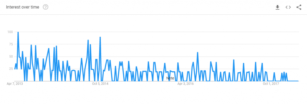 google trends chart for chyrp blog searches