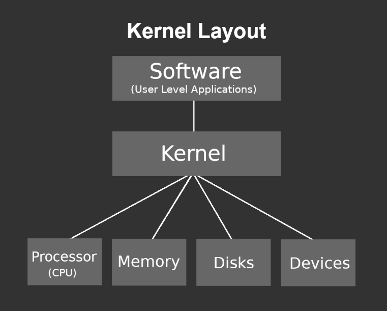 how a kernel works